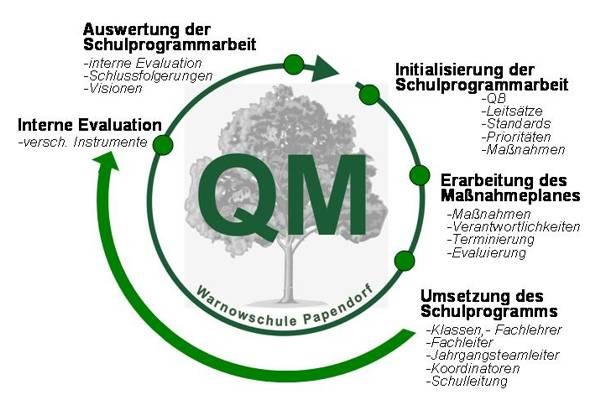 QM_Kreislauf_kl